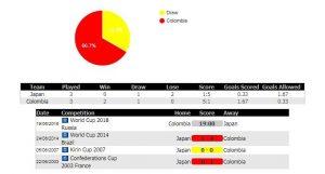 Soi kèo World Cup Colombia vs Nhật Bản, 19h00 ngày 19/06 – Vòng bảng G 2